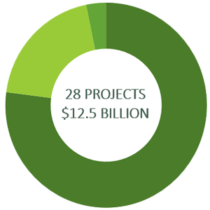 23 Projects - $5,275 Million; Clean Transportation = 71%; Energy Efficiency & Conservation = 27%; Climate Adaptation & Resilience = 2%