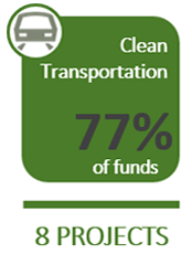 Clean Transportation - $3,770 Million - 6 Projects