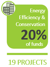 Energy Efficiency & Conservation - $1,403 Million - 16 Projects